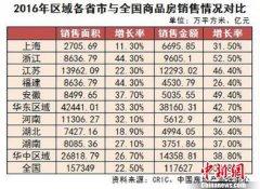 权威机构发布2017中国房企华东华中区域测评成果