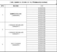 武汉三环线北段新增24套电子警察测速设备