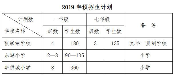 2019东湖风景区对口中学