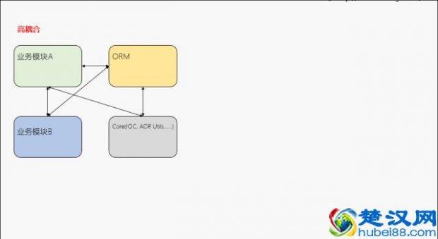 双向代码耦合是什么意思(用大白话告诉你什么是低耦
