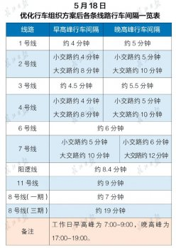武汉地铁1、2、4号线最短行车间隔缩至4分钟!