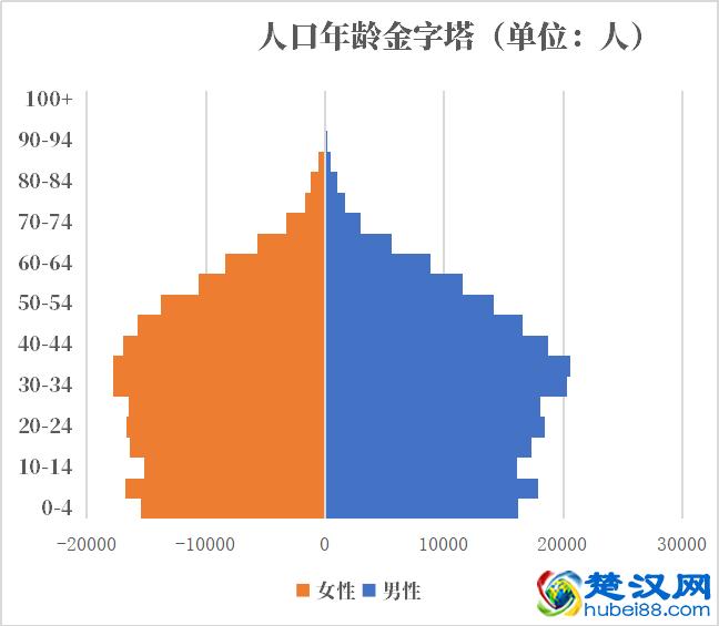 <b>文莱人口2019-2020总人数口普查及总面积</b>