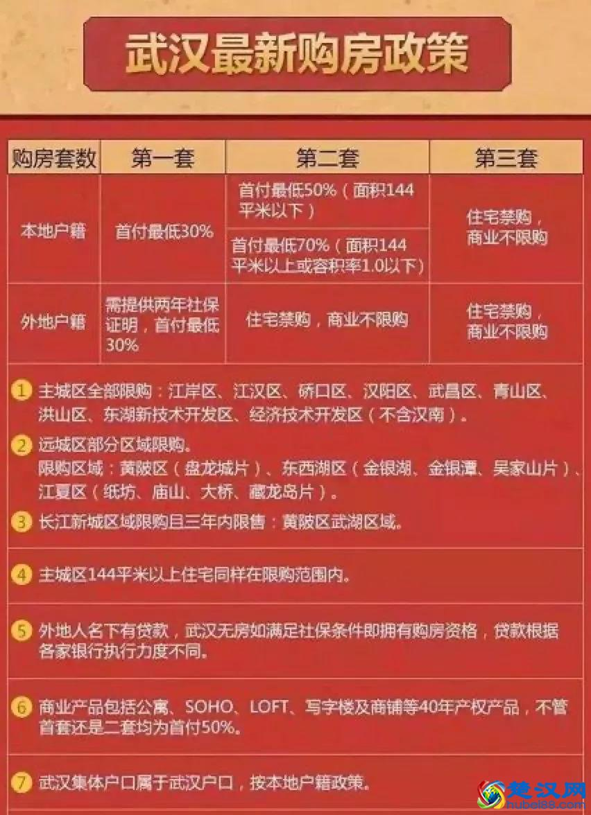 2020武汉最新落户政策指南