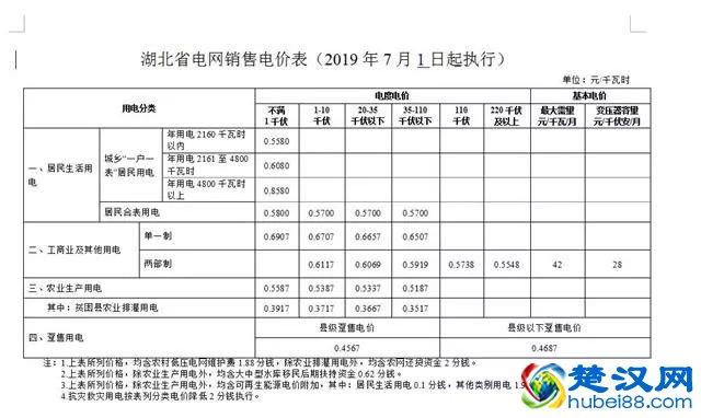 武汉阶梯电价标准,武汉居民阶梯电价电费的计算