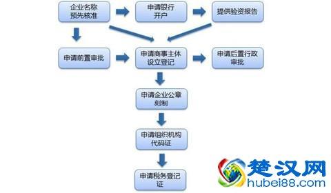 武汉企业办事流程图,武汉企业注册资料准备
